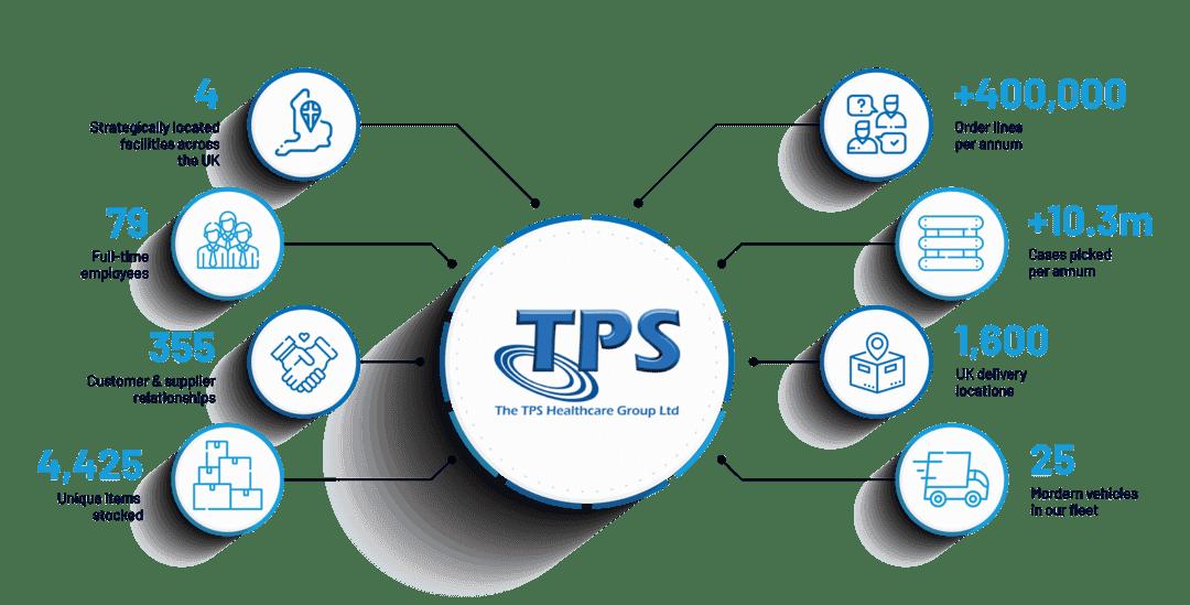 TPS Healthcare Capabilities